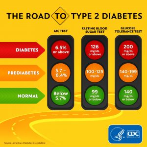 Road to Type 2 Diabetes graphic.